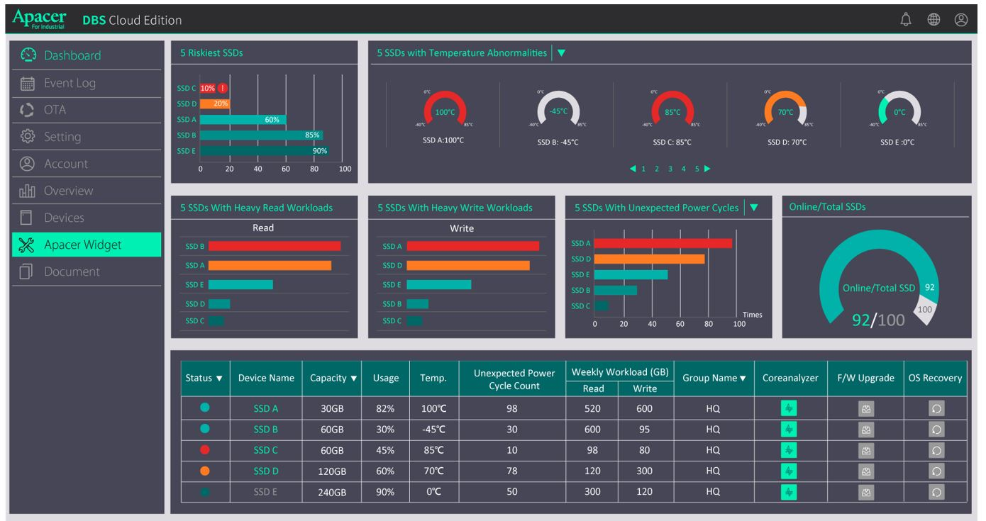 WISE-PaaS / DeviceOn IoT